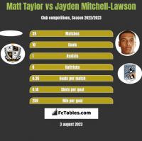 Matt Taylor vs Jayden Mitchell-Lawson h2h player stats