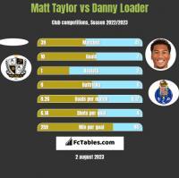 Matt Taylor vs Danny Loader h2h player stats