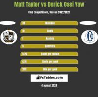 Matt Taylor vs Derick Osei Yaw h2h player stats