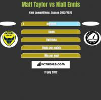 Matt Taylor vs Niall Ennis h2h player stats
