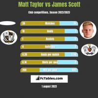 Matt Taylor vs James Scott h2h player stats