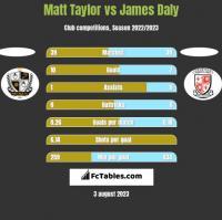 Matt Taylor vs James Daly h2h player stats