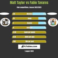 Matt Taylor vs Fabio Tavares h2h player stats
