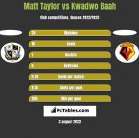 Matt Taylor vs Kwadwo Baah h2h player stats