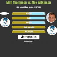 Matt Thompson vs Alex Wilkinson h2h player stats