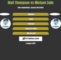 Matt Thompson vs Michael Zullo h2h player stats