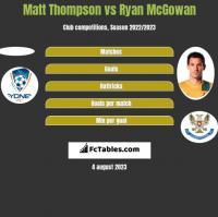 Matt Thompson vs Ryan McGowan h2h player stats