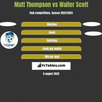 Matt Thompson vs Walter Scott h2h player stats
