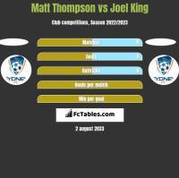 Matt Thompson vs Joel King h2h player stats