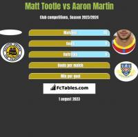 Matt Tootle vs Aaron Martin h2h player stats