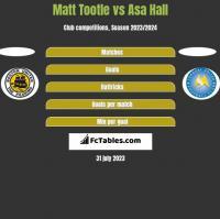 Matt Tootle vs Asa Hall h2h player stats