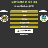 Matt Tootle vs Ben Hall h2h player stats