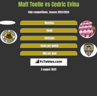 Matt Tootle vs Cedric Evina h2h player stats