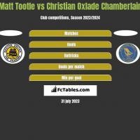 Matt Tootle vs Christian Oxlade Chamberlain h2h player stats