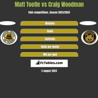 Matt Tootle vs Craig Woodman h2h player stats