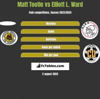 Matt Tootle vs Elliott L. Ward h2h player stats