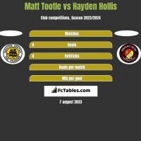 Matt Tootle vs Hayden Hollis h2h player stats