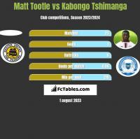 Matt Tootle vs Kabongo Tshimanga h2h player stats