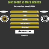 Matt Tootle vs Mark Ricketts h2h player stats