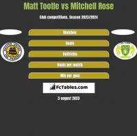 Matt Tootle vs Mitchell Rose h2h player stats