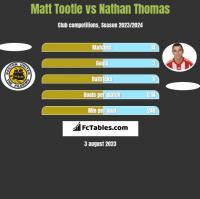 Matt Tootle vs Nathan Thomas h2h player stats