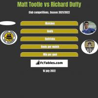 Matt Tootle vs Richard Duffy h2h player stats