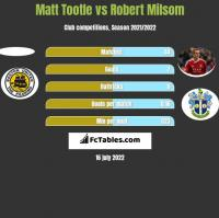 Matt Tootle vs Robert Milsom h2h player stats