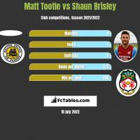 Matt Tootle vs Shaun Brisley h2h player stats