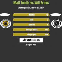 Matt Tootle vs Will Evans h2h player stats