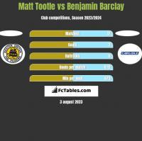 Matt Tootle vs Benjamin Barclay h2h player stats
