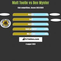 Matt Tootle vs Ben Wynter h2h player stats