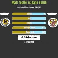 Matt Tootle vs Kane Smith h2h player stats
