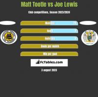 Matt Tootle vs Joe Lewis h2h player stats