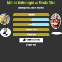 Matteo Ardemagni vs Nicola Citro h2h player stats
