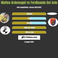 Matteo Ardemagni vs Ferdinando Del Sole h2h player stats