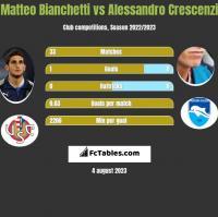 Matteo Bianchetti vs Alessandro Crescenzi h2h player stats