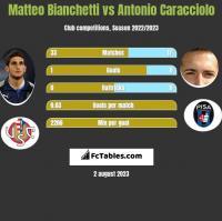 Matteo Bianchetti vs Antonio Caracciolo h2h player stats