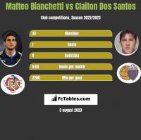 Matteo Bianchetti vs Claiton Dos Santos h2h player stats