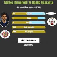 Matteo Bianchetti vs Danilo Quaranta h2h player stats