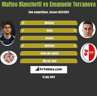 Matteo Bianchetti vs Emanuele Terranova h2h player stats