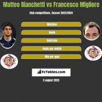 Matteo Bianchetti vs Francesco Migliore h2h player stats