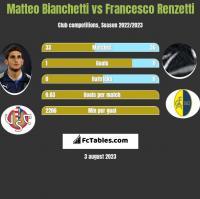 Matteo Bianchetti vs Francesco Renzetti h2h player stats