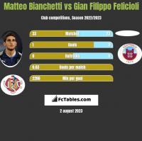Matteo Bianchetti vs Gian Filippo Felicioli h2h player stats