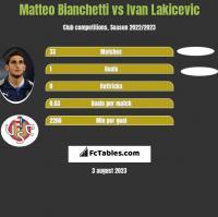 Matteo Bianchetti vs Ivan Lakicevic h2h player stats