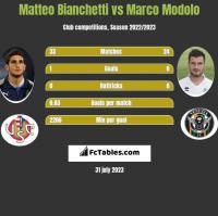 Matteo Bianchetti vs Marco Modolo h2h player stats