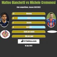 Matteo Bianchetti vs Michele Cremonesi h2h player stats