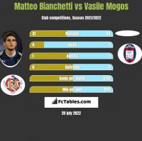 Matteo Bianchetti vs Vasile Mogos h2h player stats