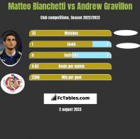 Matteo Bianchetti vs Andrew Gravillon h2h player stats