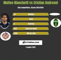 Matteo Bianchetti vs Cristian Andreoni h2h player stats