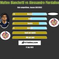 Matteo Bianchetti vs Alessandro Fiordaliso h2h player stats